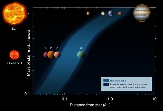 图片说明:Gliese581d行星系统模拟图