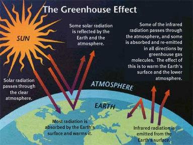 温室效应图示