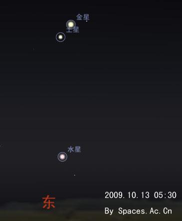 10月13日金星将会与土星会合。那天凌晨5点30分左右,在东方低空很容易找到-3.9等,此时亮度仅为1.1等的土星就在约50′的区域里,距离两者较远的水星也比较亮,亮度达1゜。