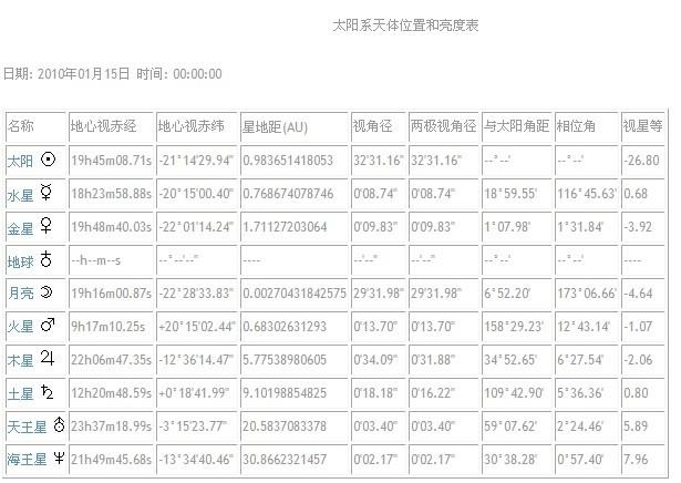 20100115天体位置和亮度表.jpg
