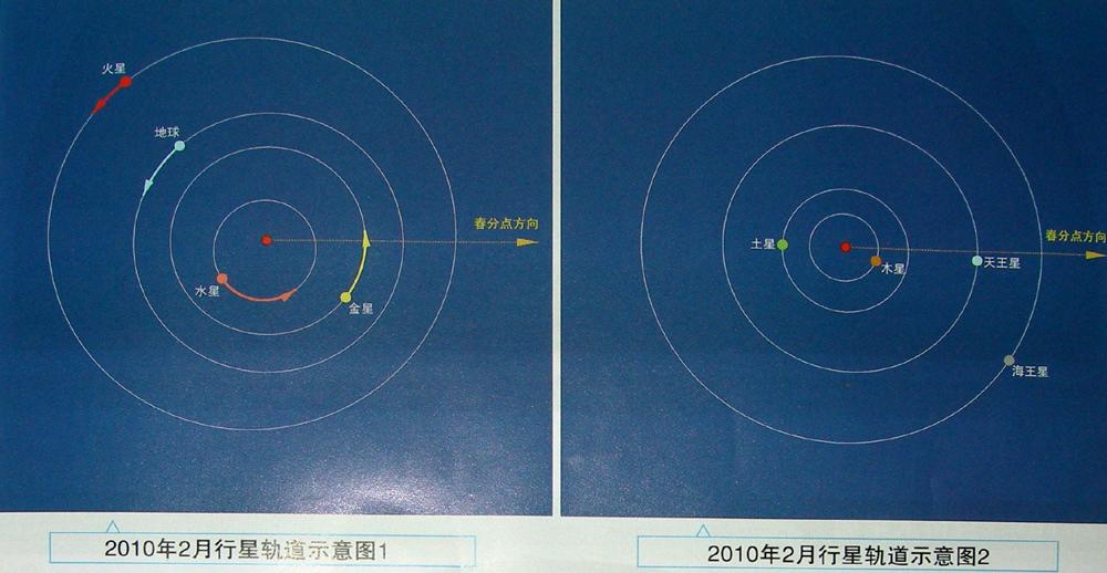 2010.02行星轨道