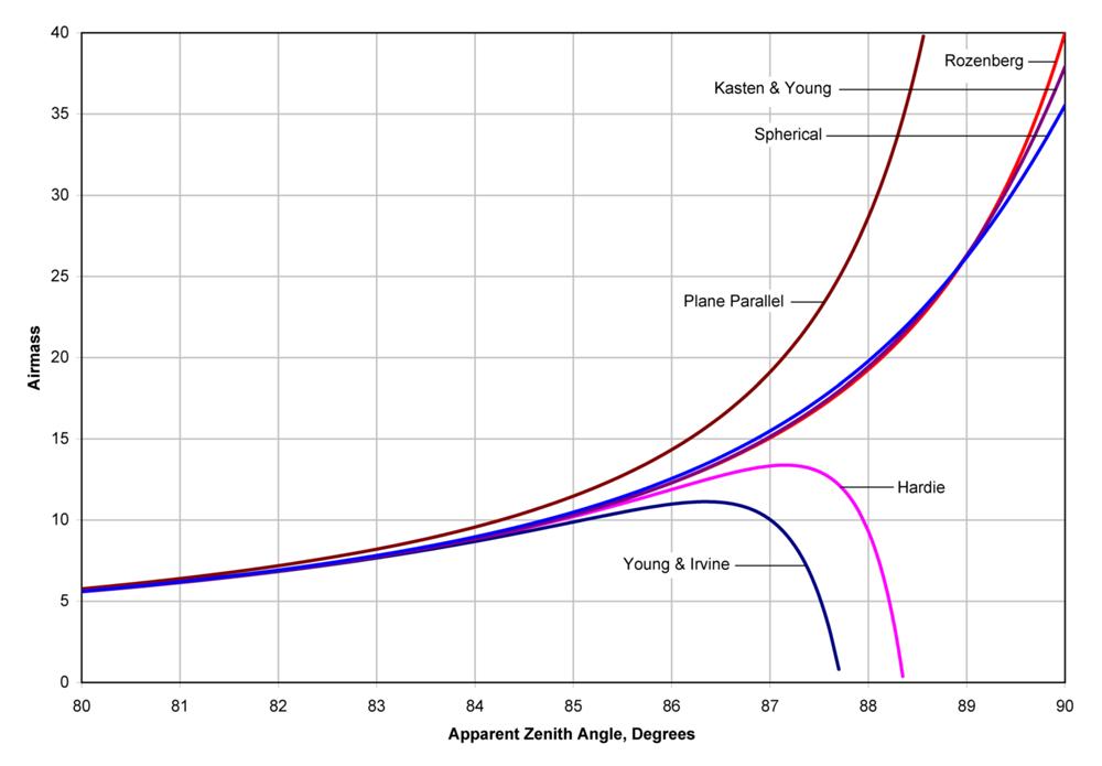 不同的插值公式准确度比较