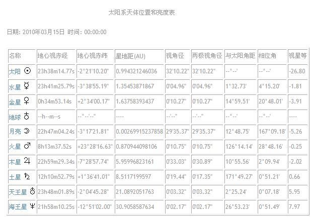 201003太阳系天体位置和亮度表.PNG