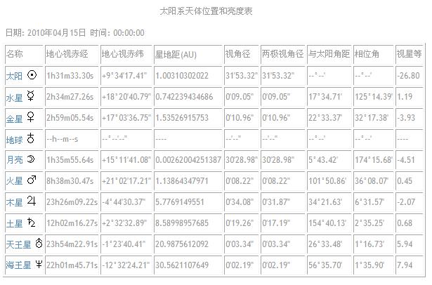 2010.04太阳系信息表