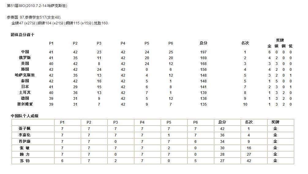 IMO2010-成绩表