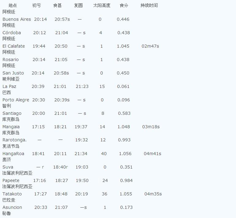 20100712日全食表
