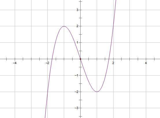x^3-3x的图像.PNG