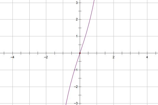 x^3+3x的图像.PNG