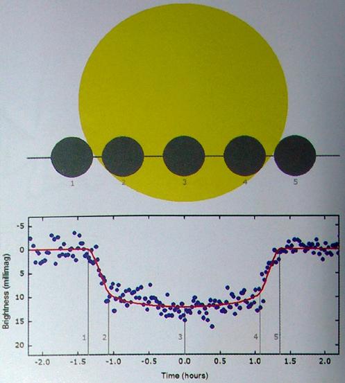 WASP-3b凌星所造成的光变曲线.png