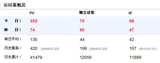 2010.09.10-访问概况.PNG