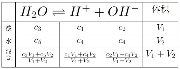 酸-水浓度表