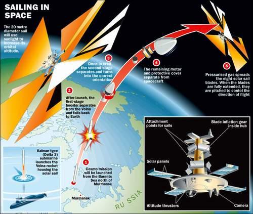 宇宙1号发射升空示意图