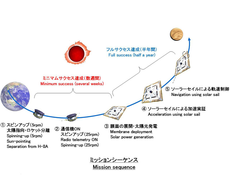 IKAROS-飞行任务示意图