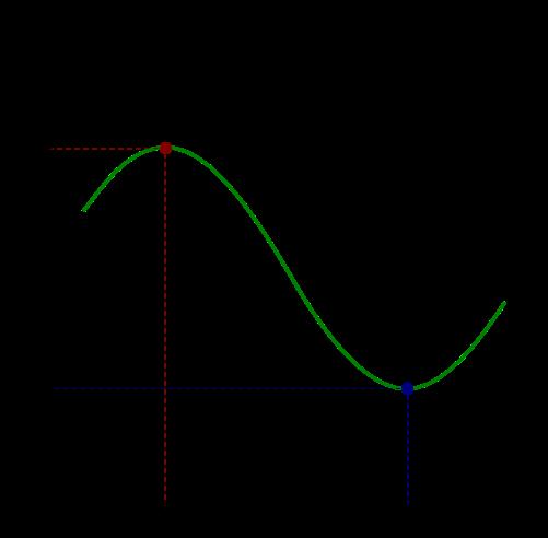 闭区间[a,b]上的连续函数?(x),其最大值为红色点,最小值为蓝色点
