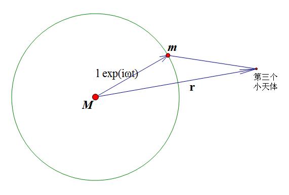 平面圆形限制性三体问题