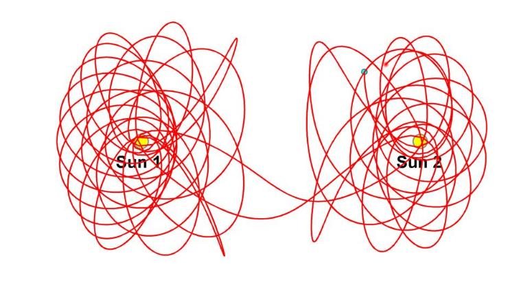 混沌的三体问题