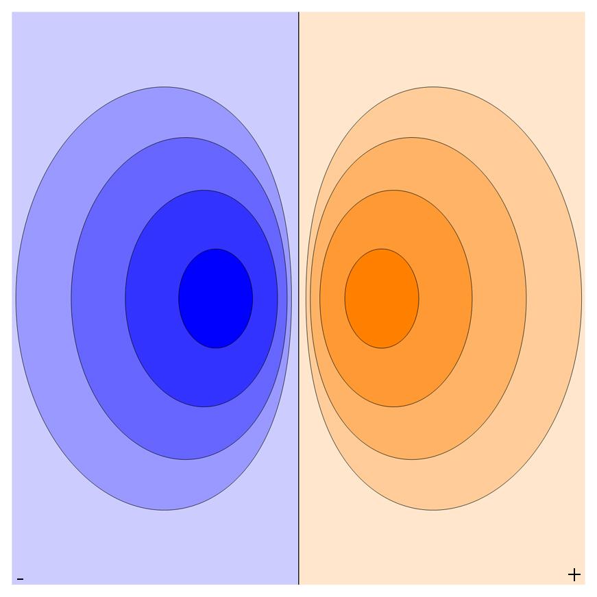 电偶极子的等势图(来自维基百科)