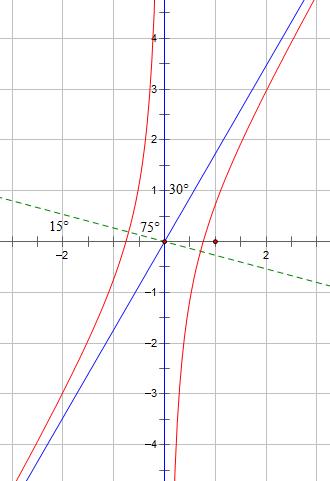 双曲线-渐近线