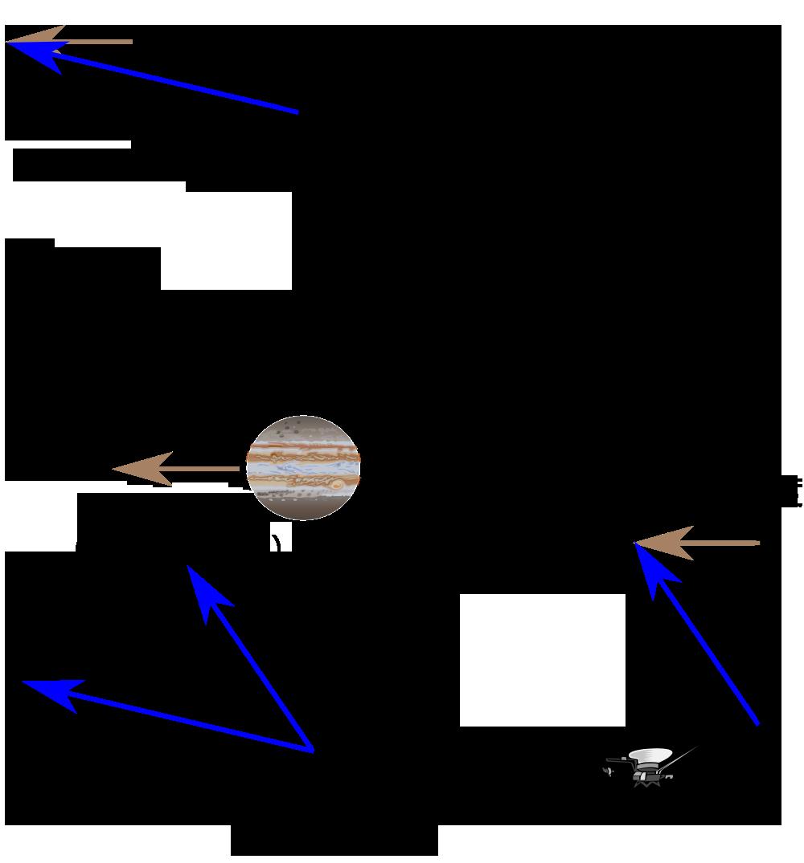 飞往木星的引力助推的二维示意图。箭头表示飞行器运行方向,而箭头的长度则表示飞行器的速度。