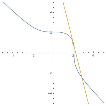 三次曲线上的有理点.png