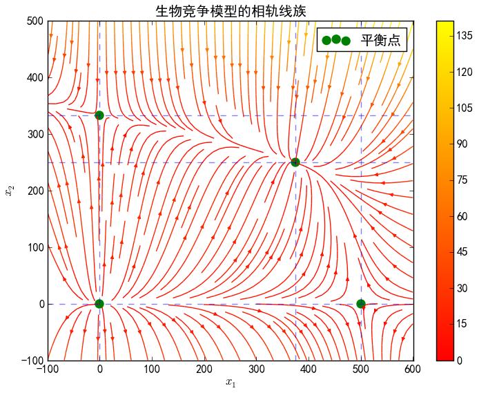 竞争模型相图.png