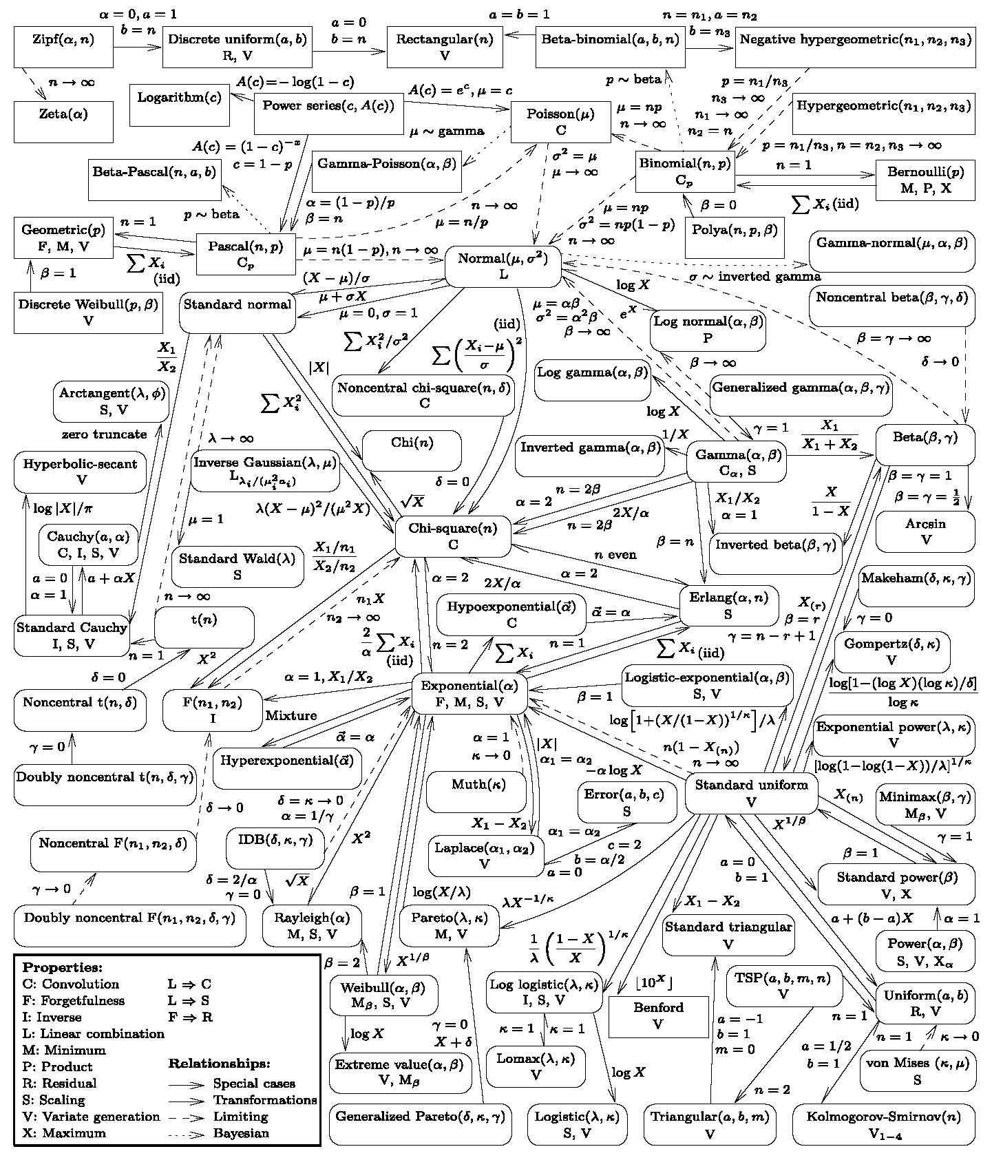 各种概率分布的联系.png