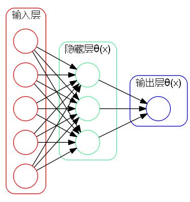 神经网络示意图