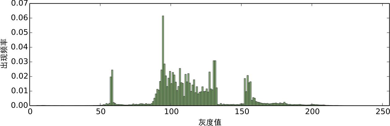 图5:对预处理后的图像进行灰色阶统计