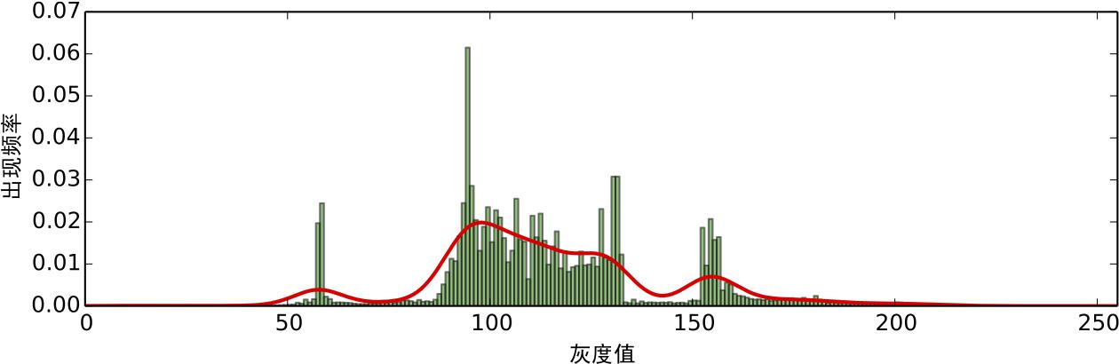 图6:频率分布的高斯核密度估计