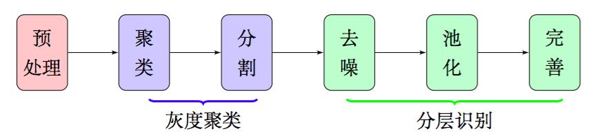 图2:特征提取大概流程