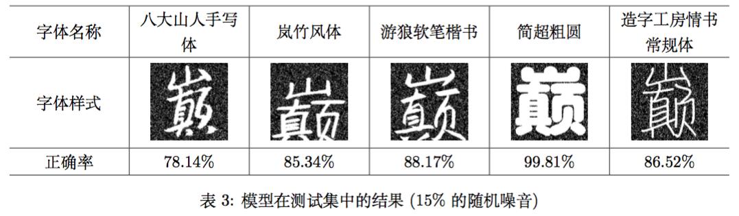 模型在测试集中的结果(15%的随机噪音).png