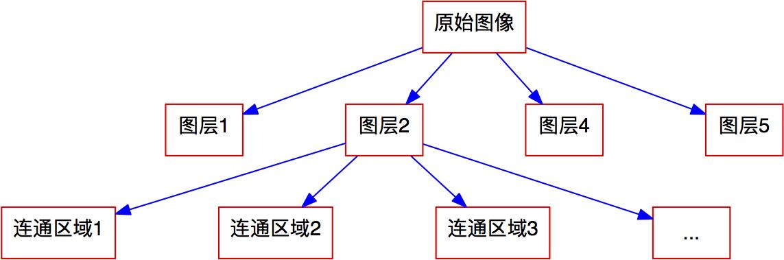 图9 图像分解结构图