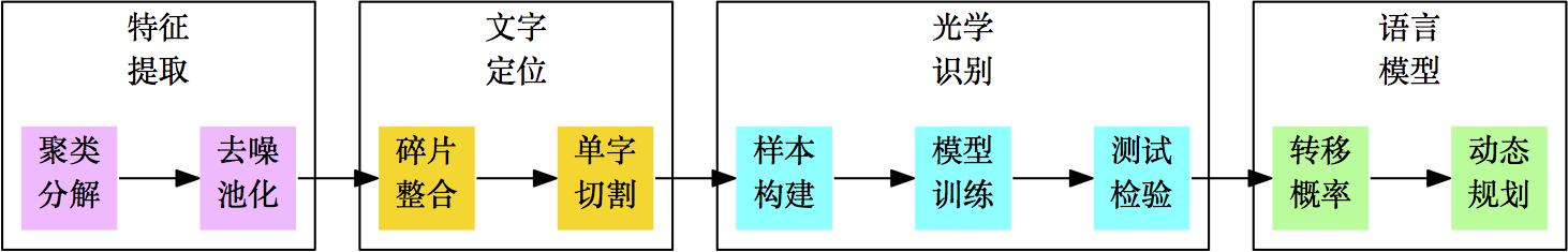 图1:我们的实验流程图