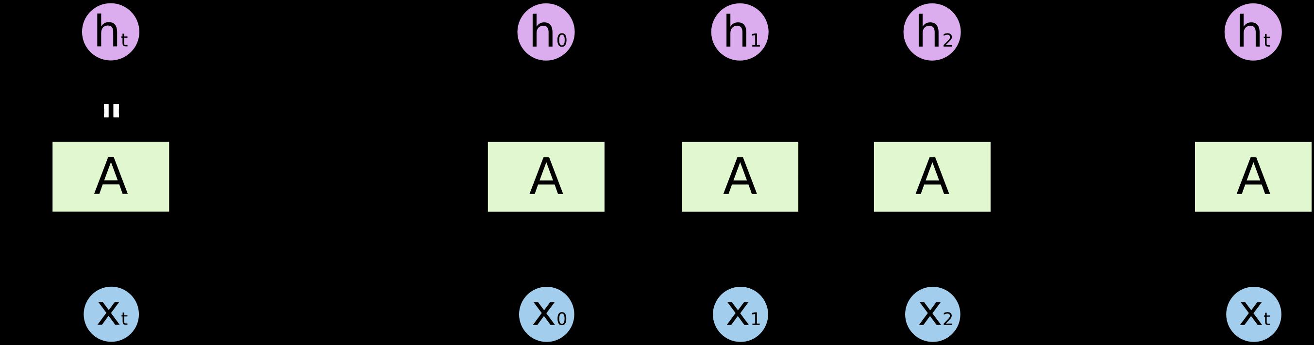 RNN的过程.png