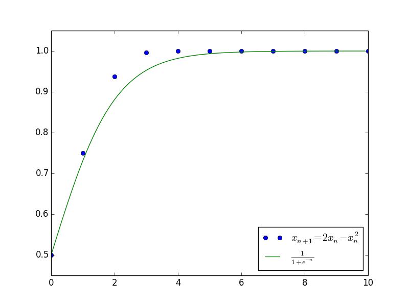 差分方程的摄动法1