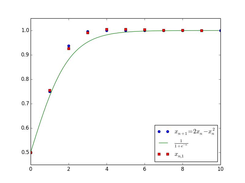 差分方程的摄动法2