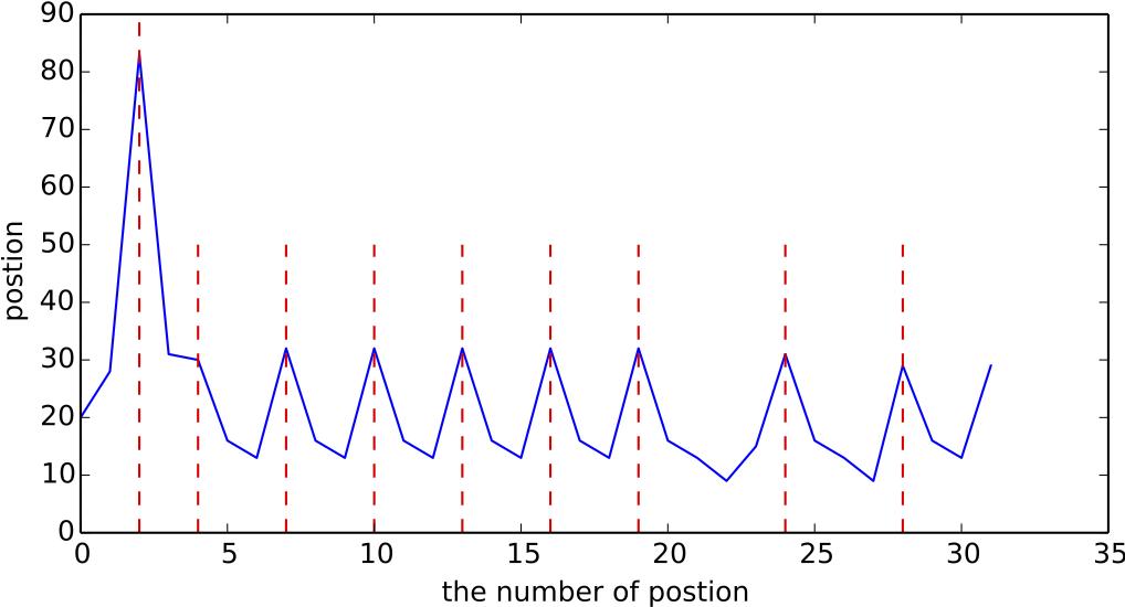 对位置编号序列做差分后,以差分序列的角标作为x轴,以差分结果作为y轴,所得的结果图。.png