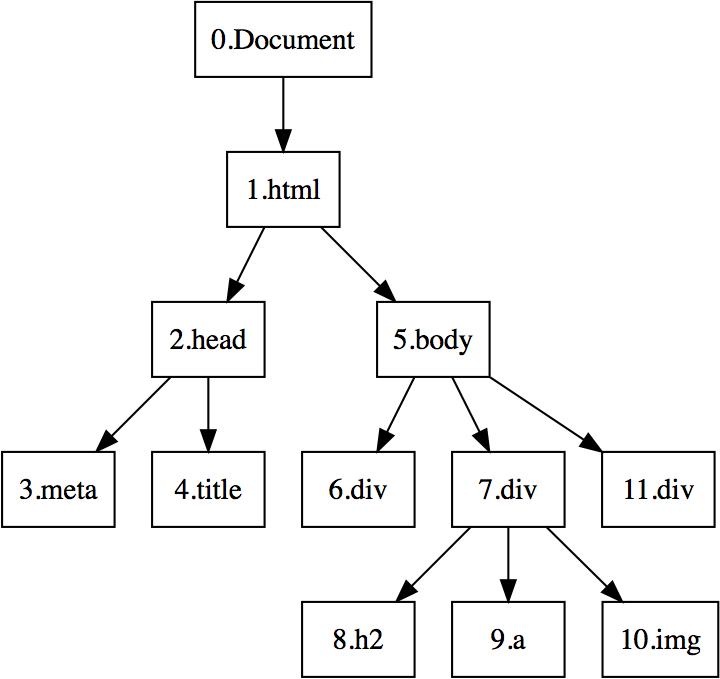DOM树的编号.png