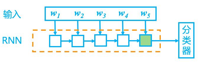 RNN分类器