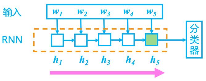 RNN分类器2.png
