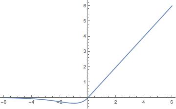 我自己构思的激活函数.png