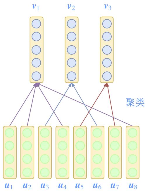 图2:Capsule的每个特征都是向量,并且通过聚类来递进