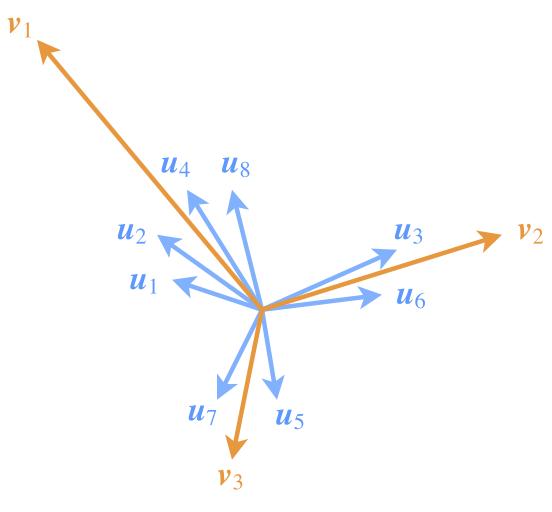 图3:Capsule通过特征向量的聚类,来刻画特征的组合特性