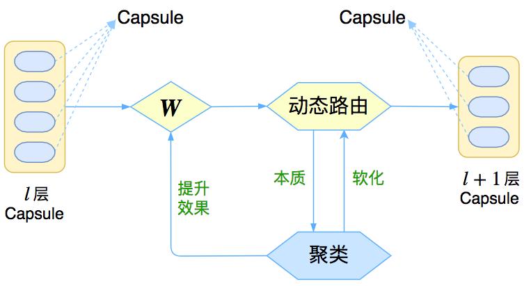 图1:Capsule框架的简明示意图