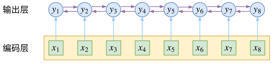 CRF在输出端显式地考虑了上下文关联