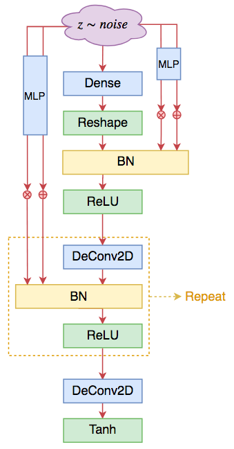 从DCGAN到SELF-MOD:GAN的模型架构发展一览- 科学空间