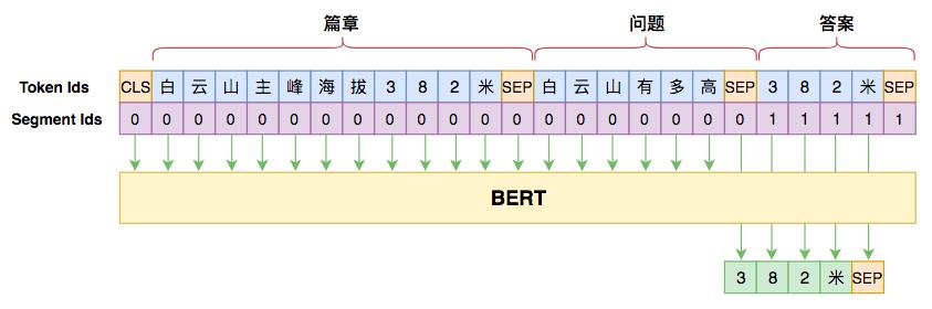 用seq2seq做阅读理解的模型图示.png